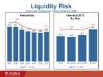 liquidity risk total loans total savings source ncua and cuna
