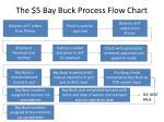 the 5 bay buck process flow chart