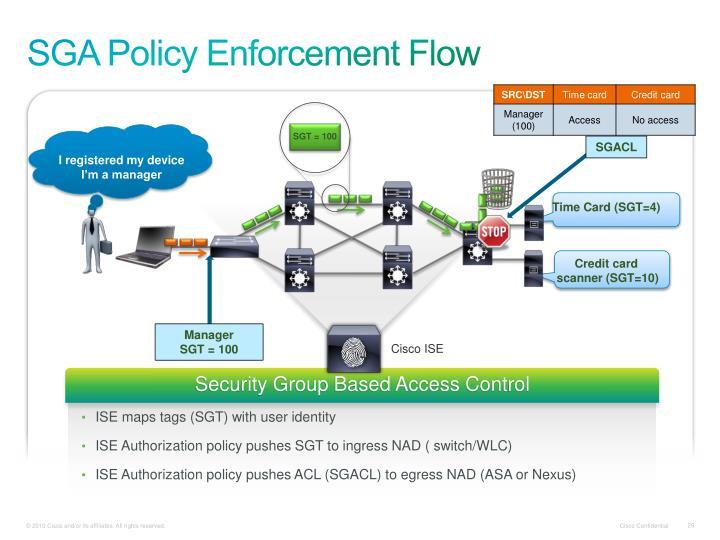 SGA Policy Enforcement Flow