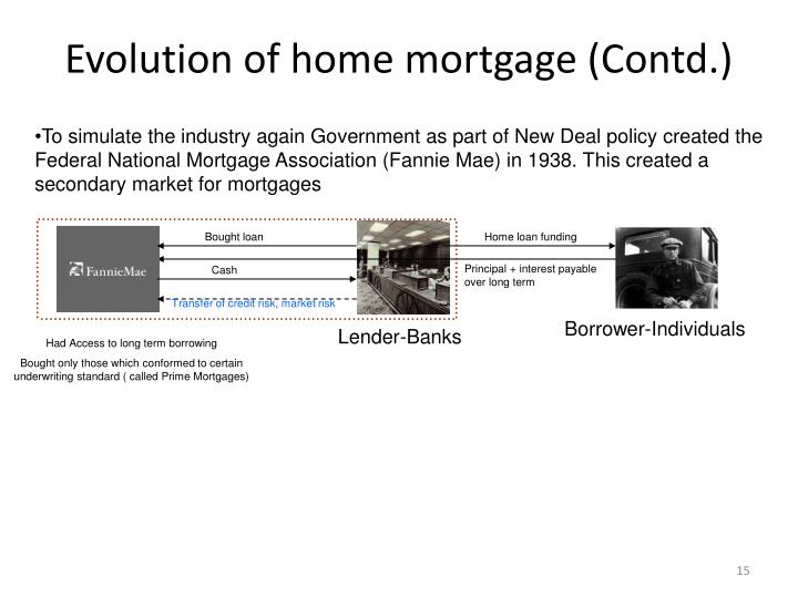 Evolution of home mortgage (Contd.)