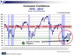 consumer confidence 1978 2012 source the dismal scientist