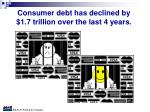consumer debt has declined by 1 7 trillion over the last 4 years