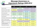 message awareness vs importance ratings 2009 2012
