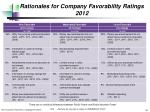 rationales for company favorability ratings 2012