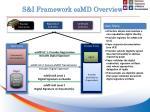 s i framework esmd overview