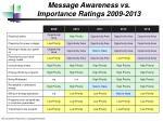 message awareness vs importance ratings 2009 2013