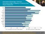 international advantage america s international edge is slipping in postsecondary degree attainment