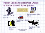 market segments beginning shares annual growth rates nn
