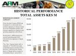 historical performance total assets kes m