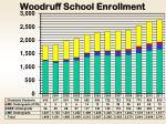 woodruff school enrollment