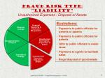 fraud risk type liability unauthorized expenses disposal of assets