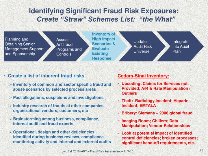 Ppt Fraud Risk Assessment Think Like A Demon Add Ia Value