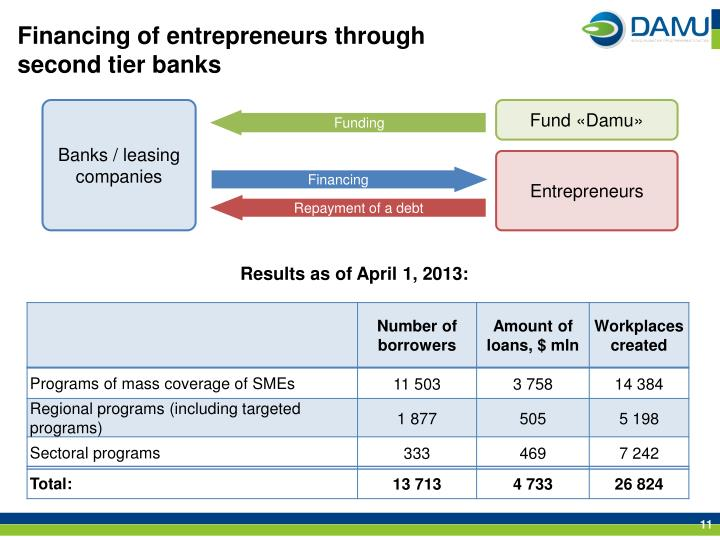 Financing of entrepreneurs through