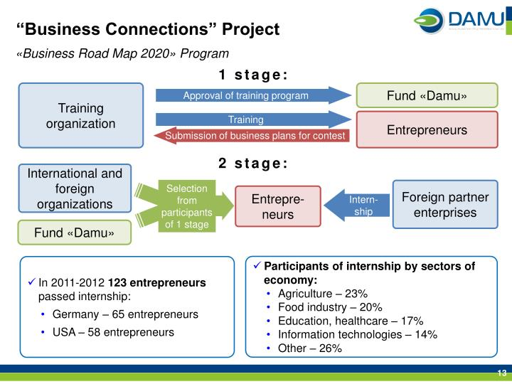 """""""Business Connections"""" Project"""