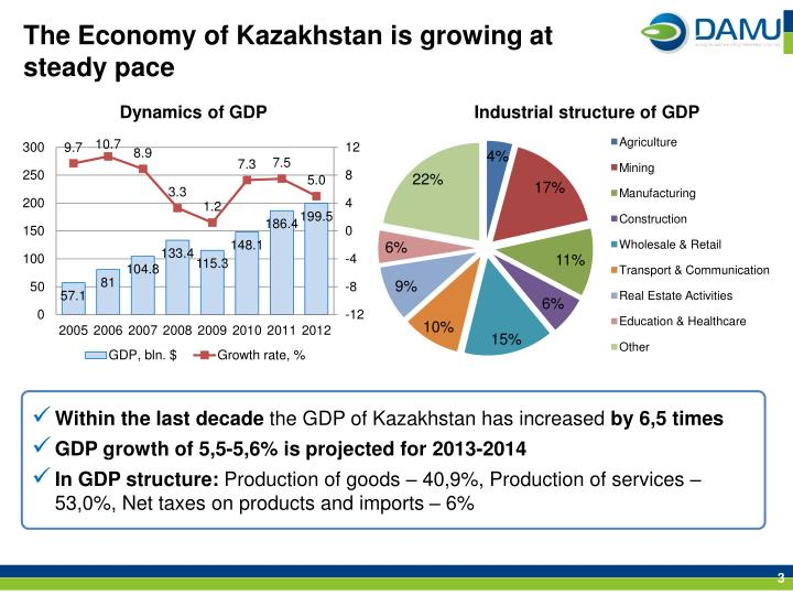 The economy of kazakhstan is growing at steady pace