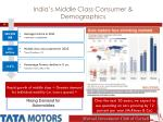 india s middle class consumer demographics