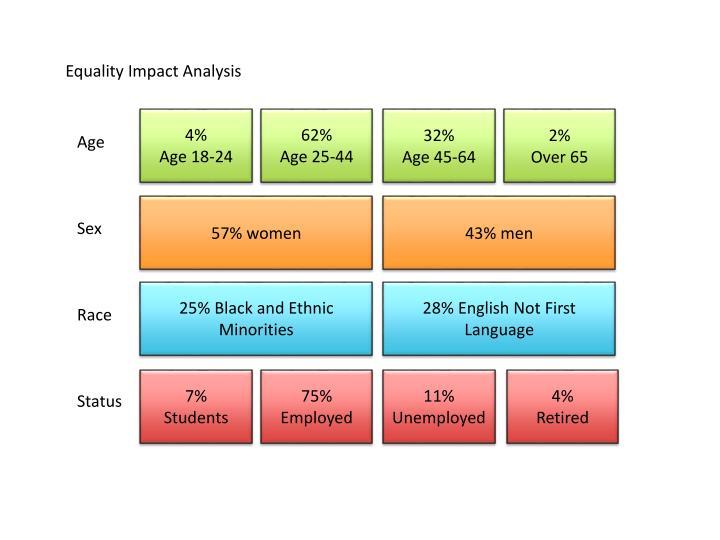 Equality Impact Analysis