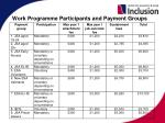 work programme participants and payment groups