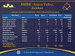 pride surya valley jawhar1