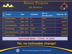 rotary projects in jawhar
