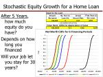 stochastic equity growth for a home loan