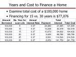 years and cost to finance a home