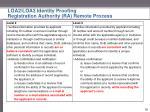 loa2 loa3 identity proofing registration authority ra remote process