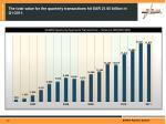 the total value for the quarterly transactions hit sar 21 65 billion in q1 2011