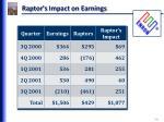raptor s impact on earnings