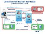 collateral mobilisation flow today domestic and cross border