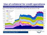 use of collateral for credit operations