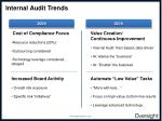 internal audit trends