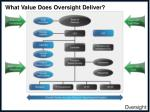 what value does oversight deliver