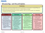 structuring set the principles
