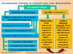 investment climate in subsoil use two dimensions