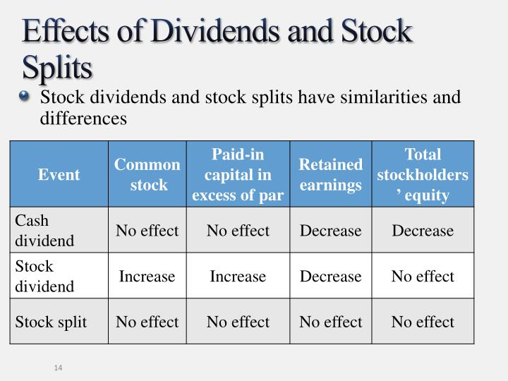 Effects of Dividends and