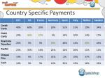 country specific payments