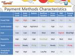 payment methods characteristics