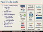 types of social media