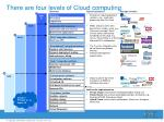 there are four levels of cloud computing