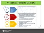 procurement functional leadership