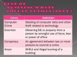 type of business white collar crimes cont