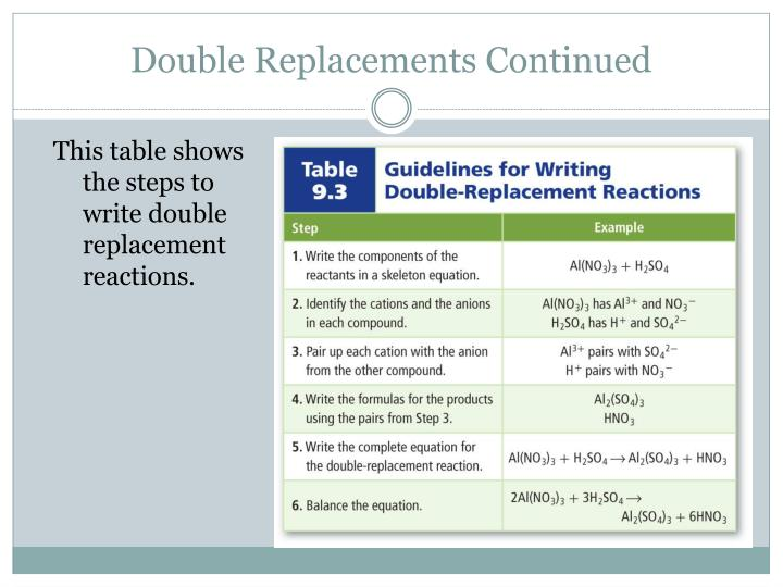 Double Replacements Continued