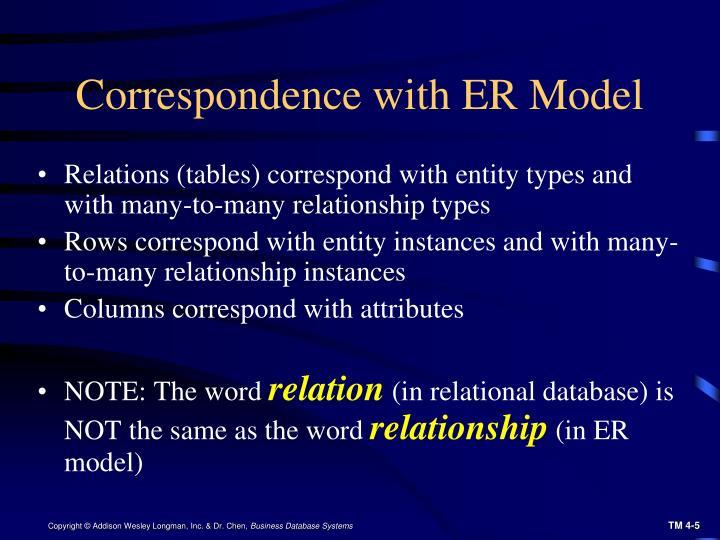 Correspondence with ER Model