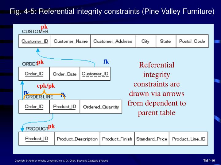 Fig. 4-5: Referential integrity constraints (Pine Valley Furniture)