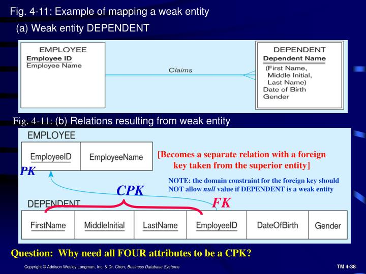 Fig. 4-11: Example of mapping a weak entity