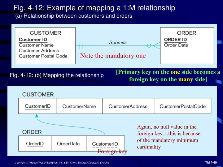 Fig. 4-12: Example of mapping a 1:M relationship