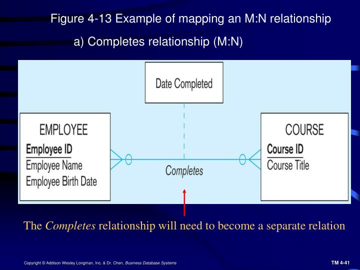 Figure 4-13 Example of mapping an M:N relationship