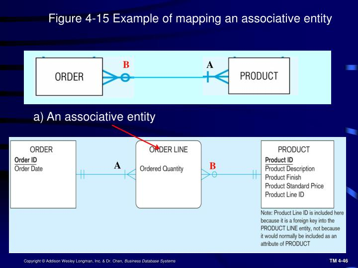 Figure 4-15 Example of mapping an associative entity