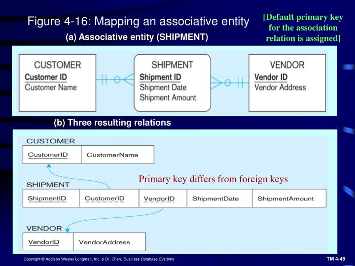 [Default primary key for the association relation is assigned]